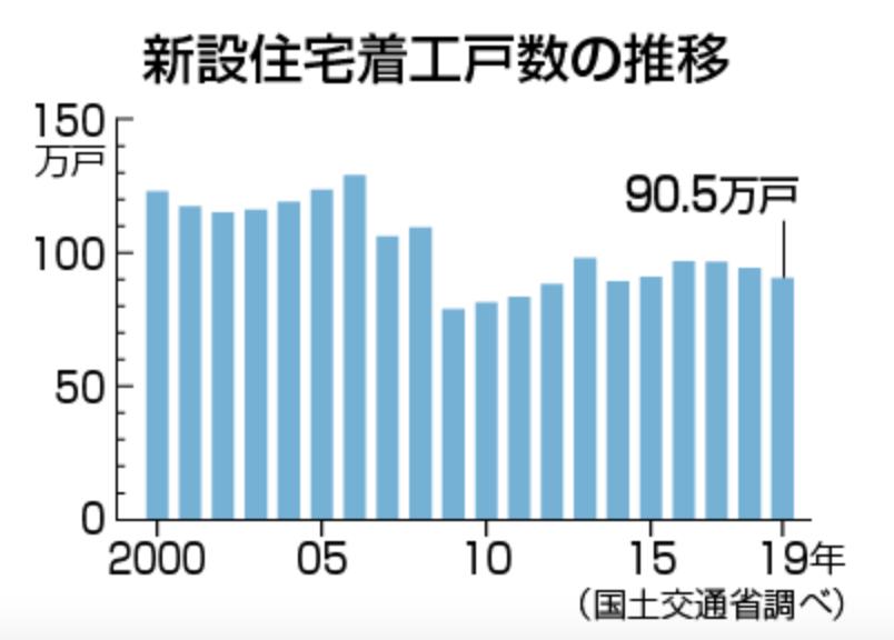 出典:【図解・経済】新設住宅着工戸数の推移【時事ドットコムニュース】