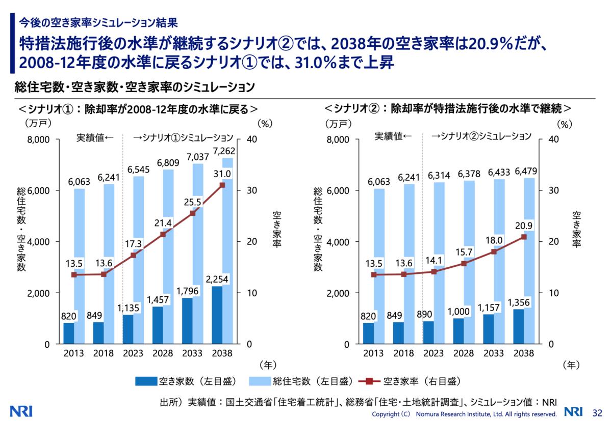 出典:2040年の住宅市場と課題(2021/06/08)【野村総合研究所ウェブサイト】