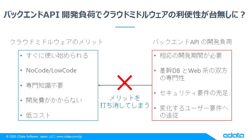 f:id:cdatasoftware:20200714123141p:plain