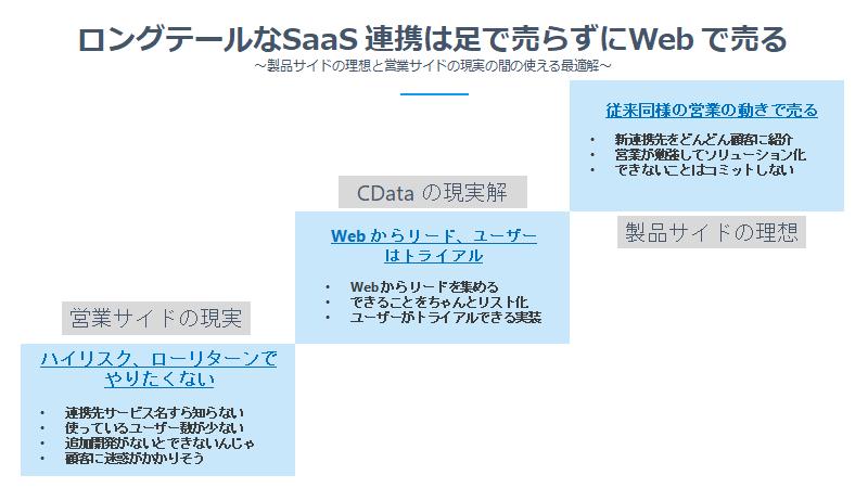 f:id:cdatasoftware:20201214114938p:plain