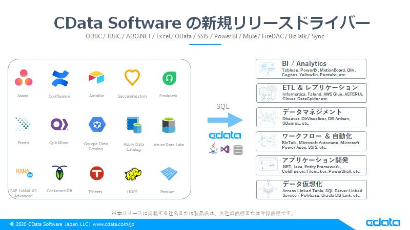 f:id:cdatasoftware:20201223140116p:plain