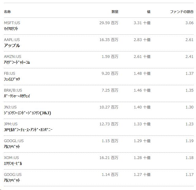 500 etf s&p バンガード