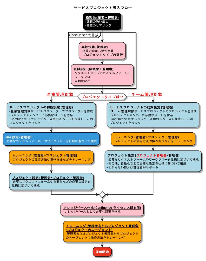 サービスプロジェクト導入フロー