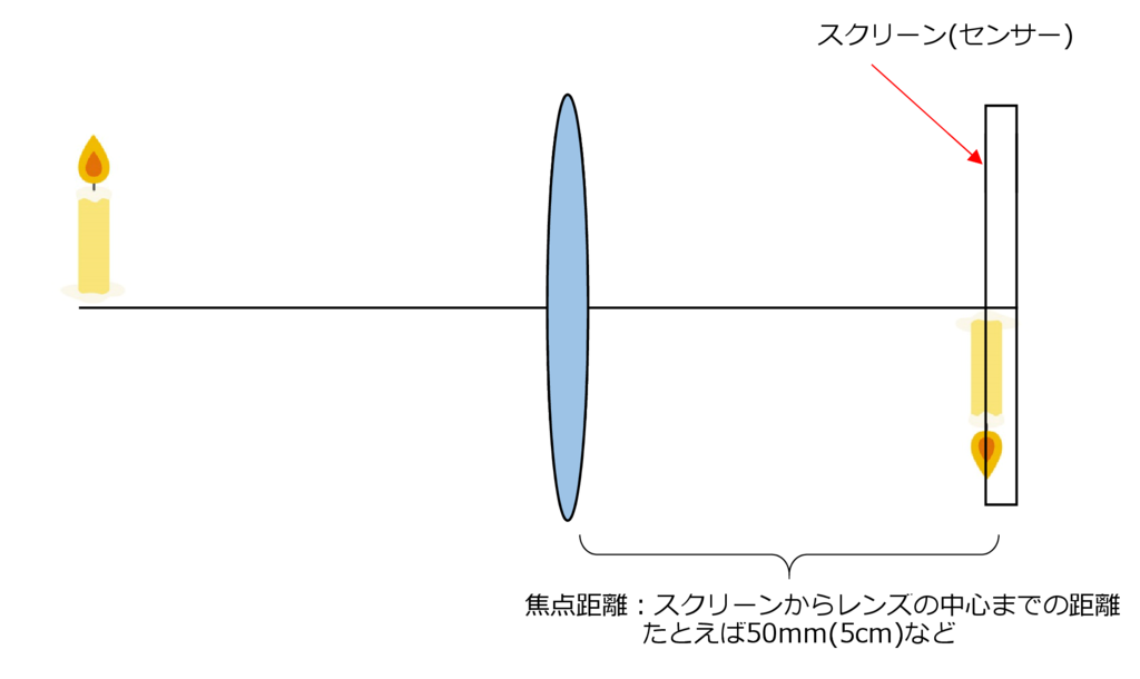 f:id:centimeter2:20170311105632p:plain