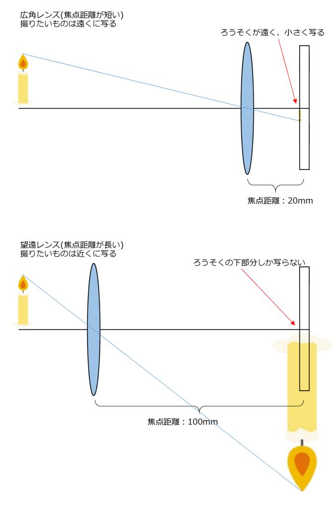 f:id:centimeter2:20170311105735p:plain