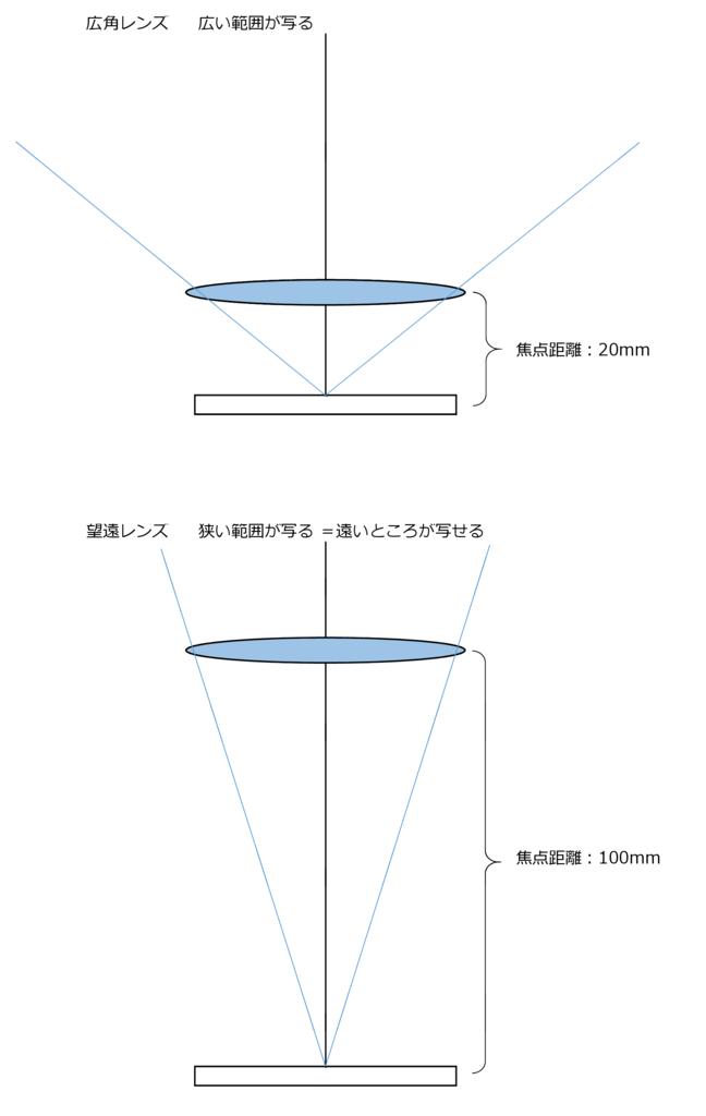 f:id:centimeter2:20170311105800p:plain