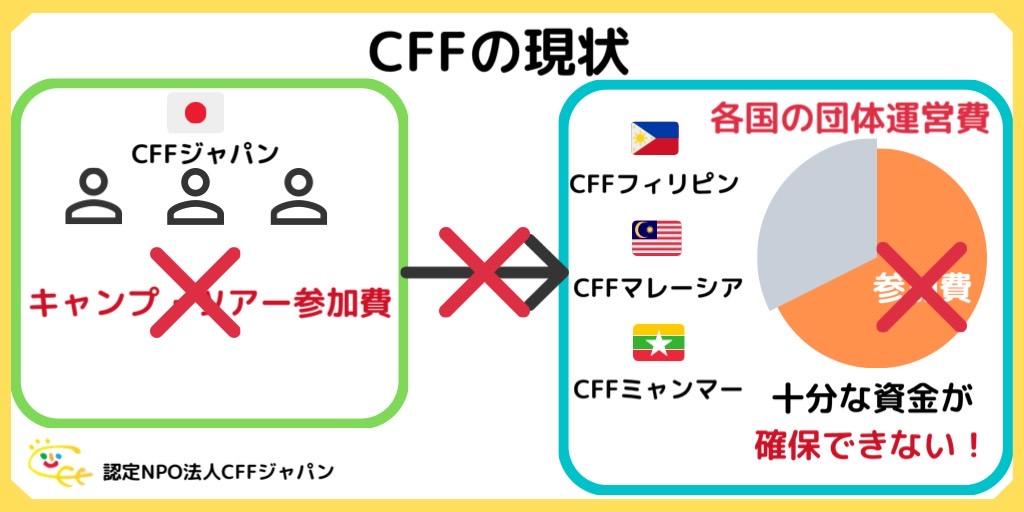 f:id:cff_japan:20200430155712j:plain