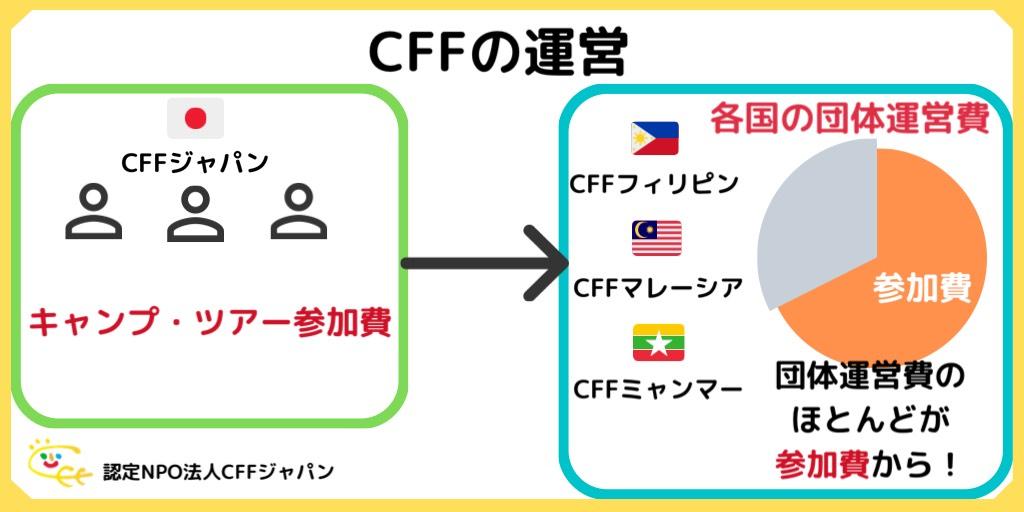 f:id:cff_japan:20200430155837j:plain