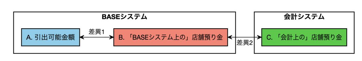 f:id:cfoxtail:20210518121613p:plain