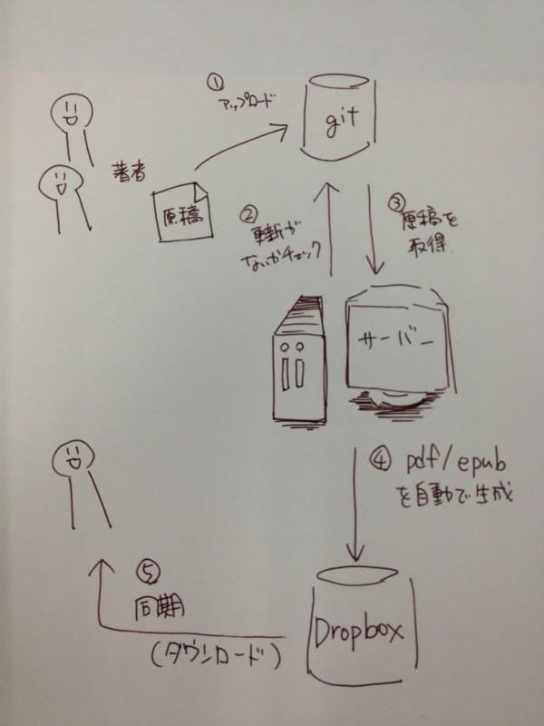 f:id:ch3cooh393:20130904125243j:plain