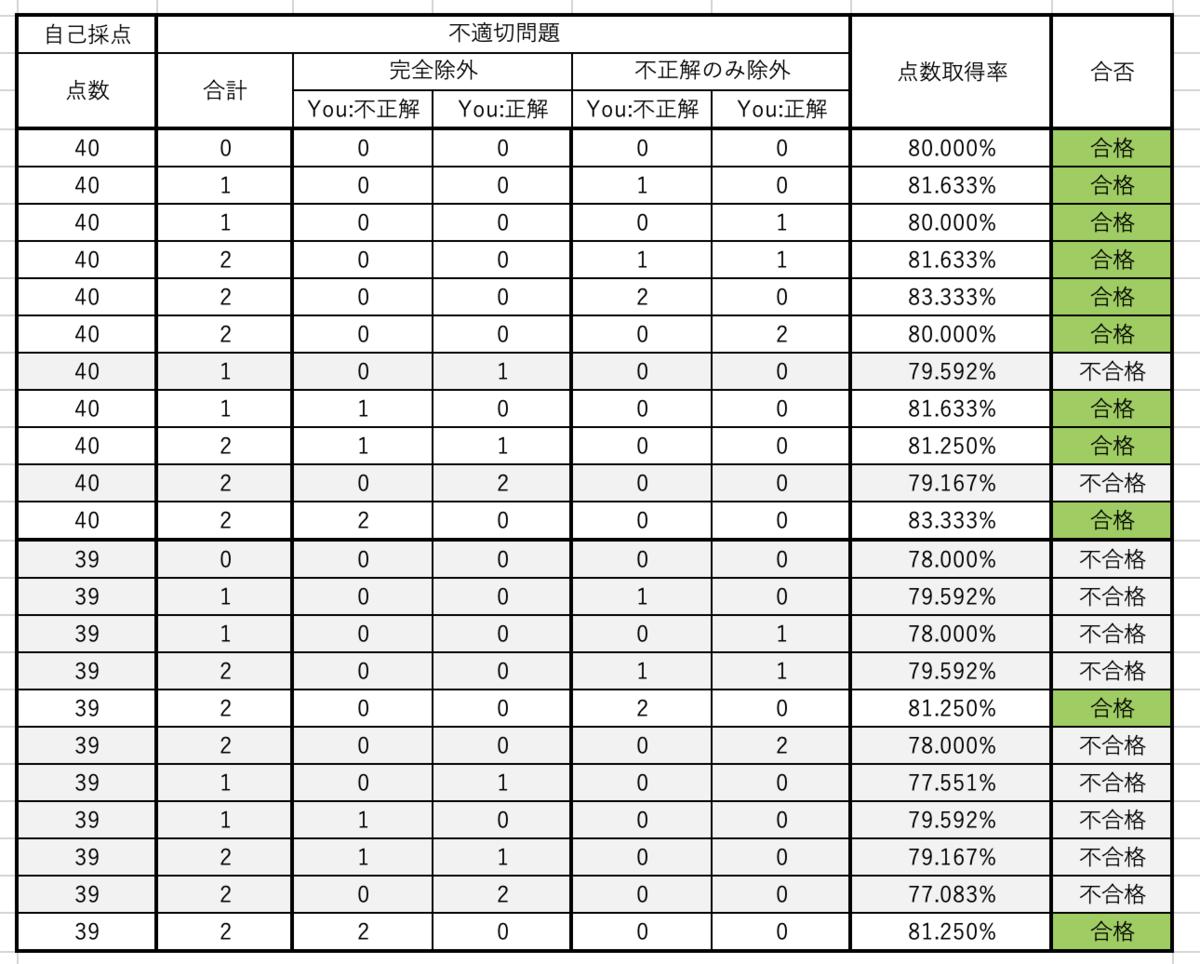 師 不 適切 看護 国家 問題 試験 108回午後問題 61~75|108回看護師国家試験