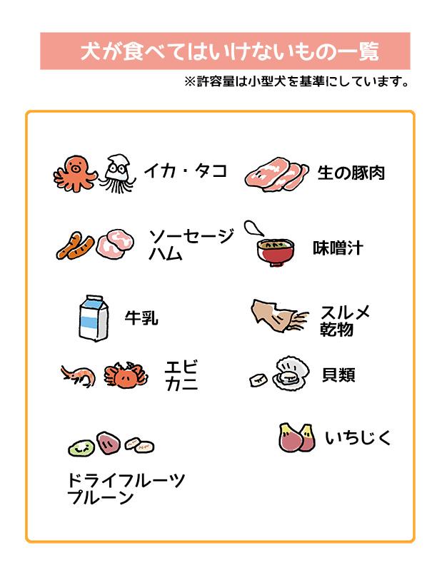 犬に危険な食べ物のイラスト