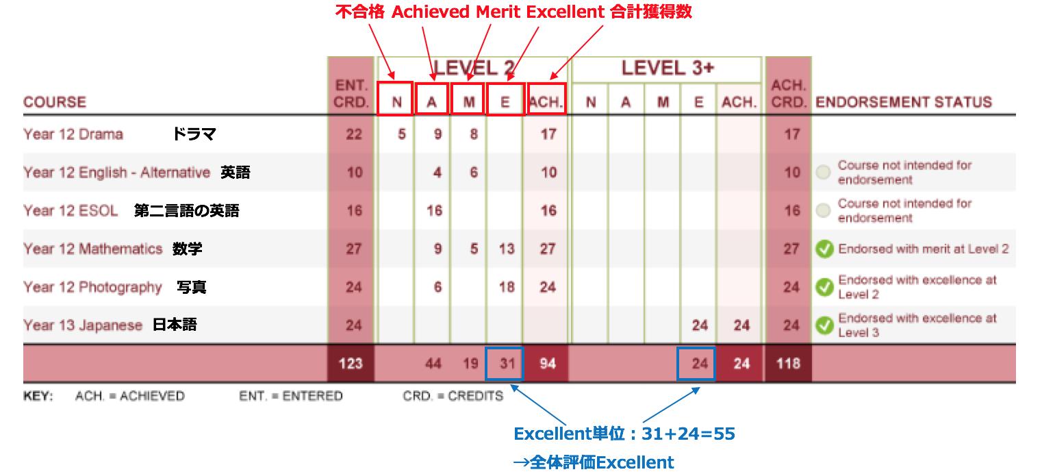 NCEAレベル2成績