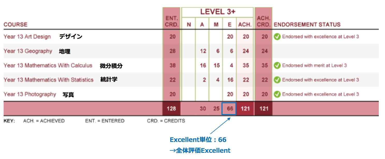 NCEAレベル3成績