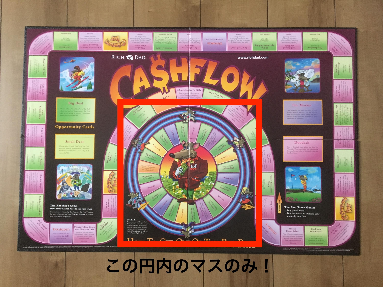 キャッシュフローゲーム
