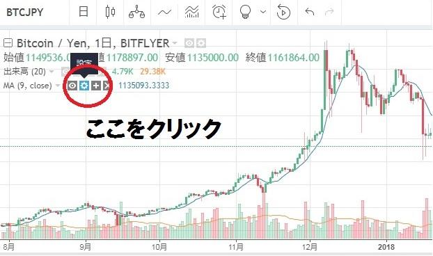 TrandingViewチャート 説明