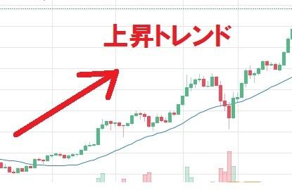 上昇トレンド チャート