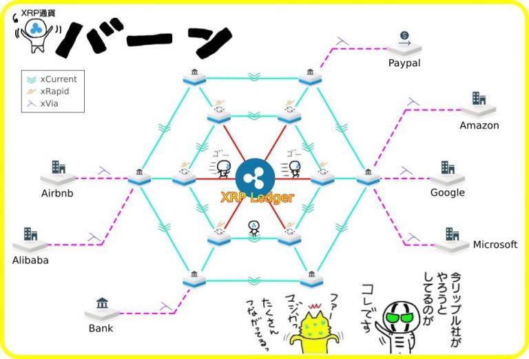 リップルネットワークイメージ