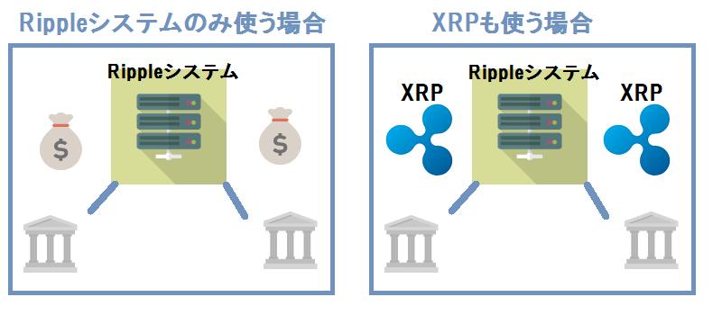 XRPシステム
