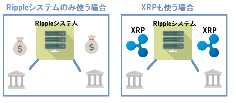 XRP使用比較