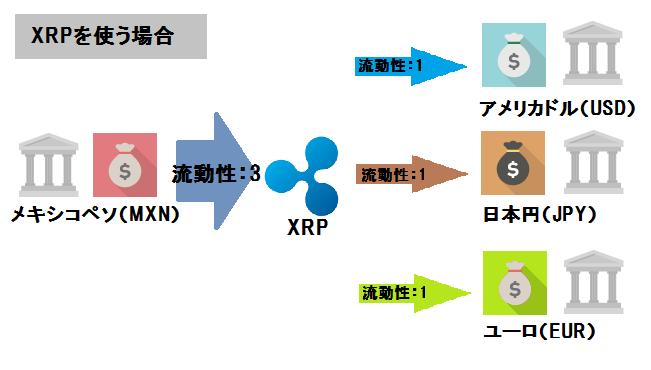 XRPを使う場合
