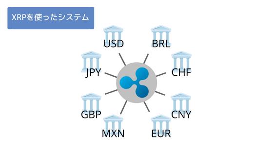 XRPの国際送金イメージ
