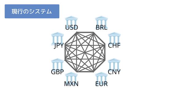 現行の国際送金イメージ