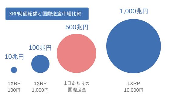 国際送金と時価総額比較