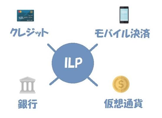 ILPイメージ