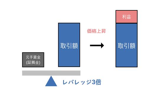 f:id:chamatoushi:20180516181934p:plain