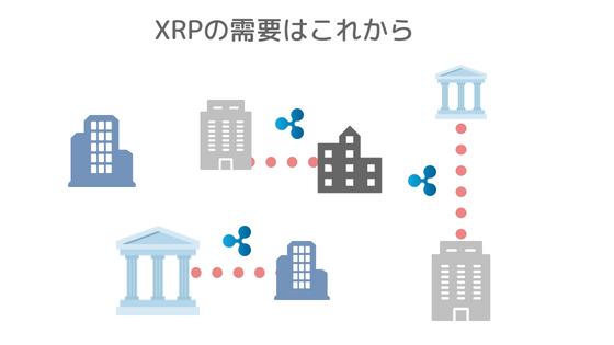 XRP将来性
