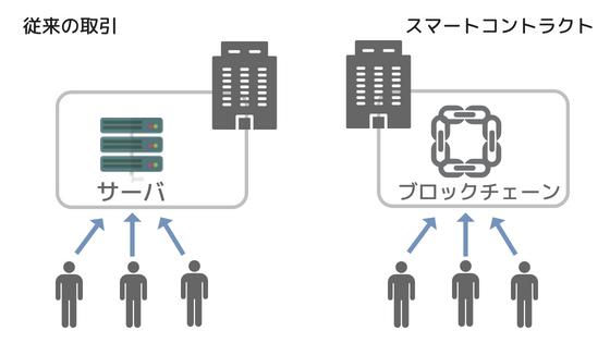 スマートコントラクト イメージ図