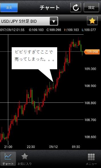 0911FXチャート
