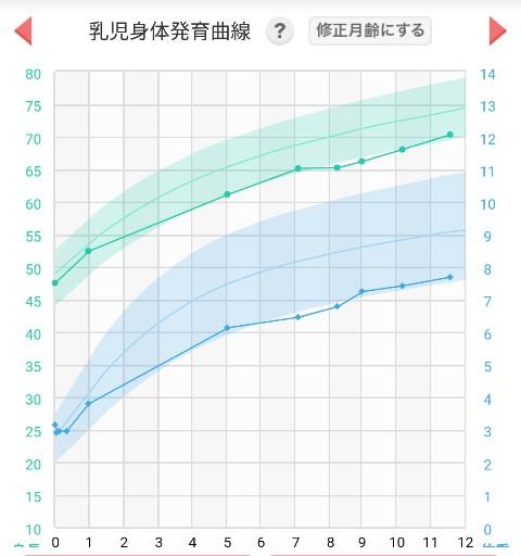 ダウン症成長グラフ