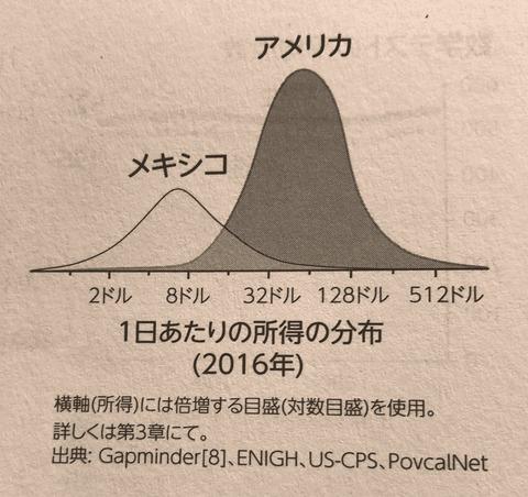 分布グラフ