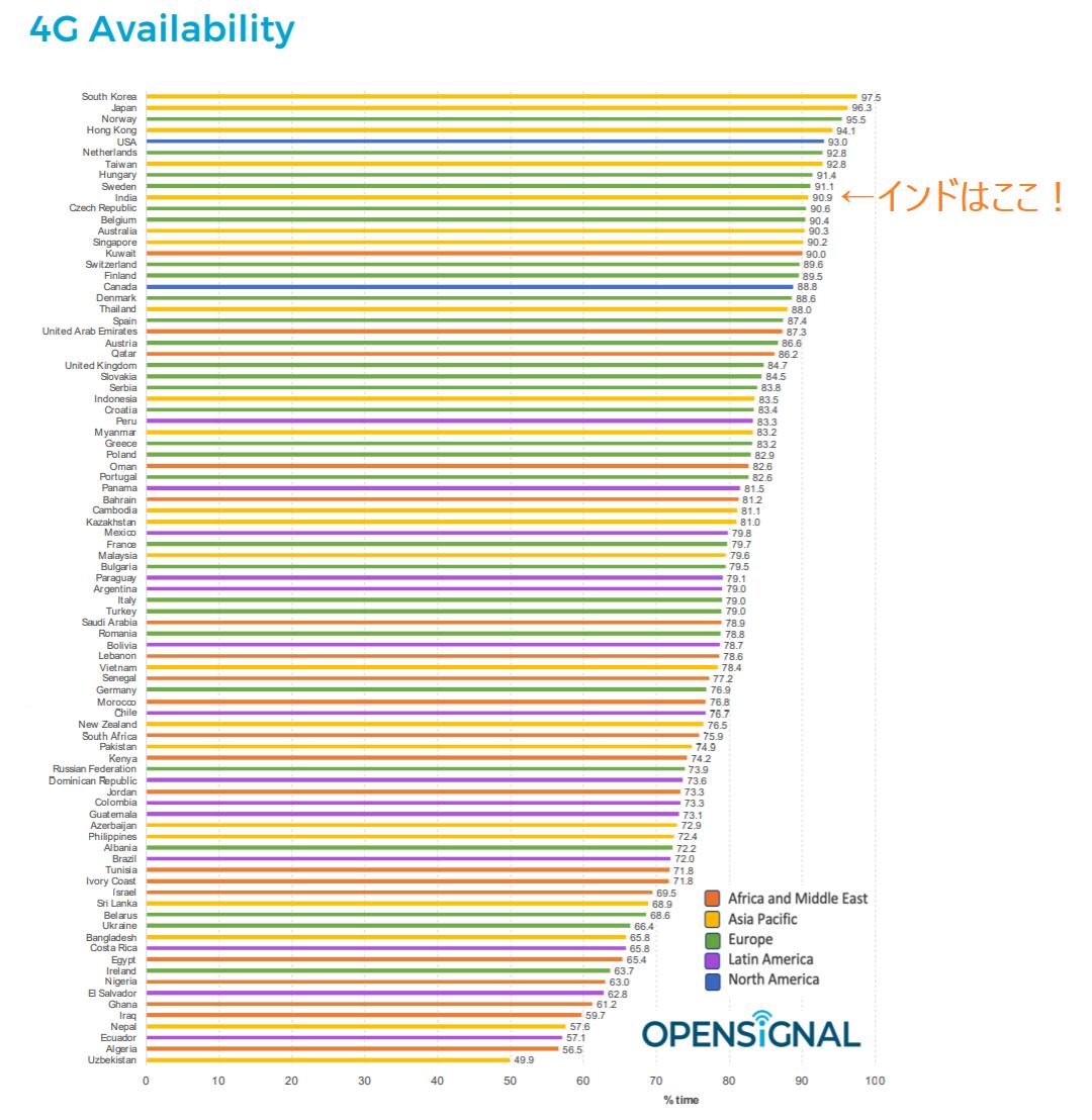 4G全世界ランキング