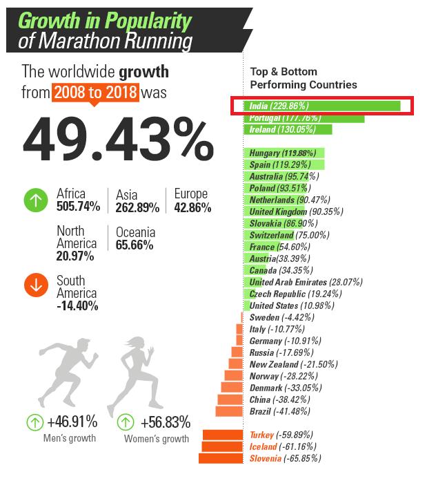 マラソン大会の参加者増減
