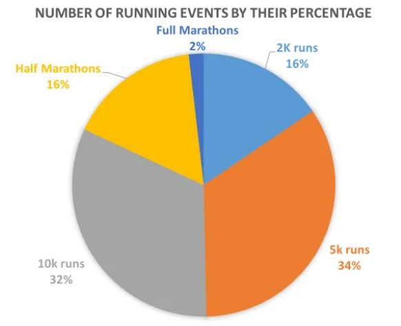 ランニングイベントの距離別の参加比率