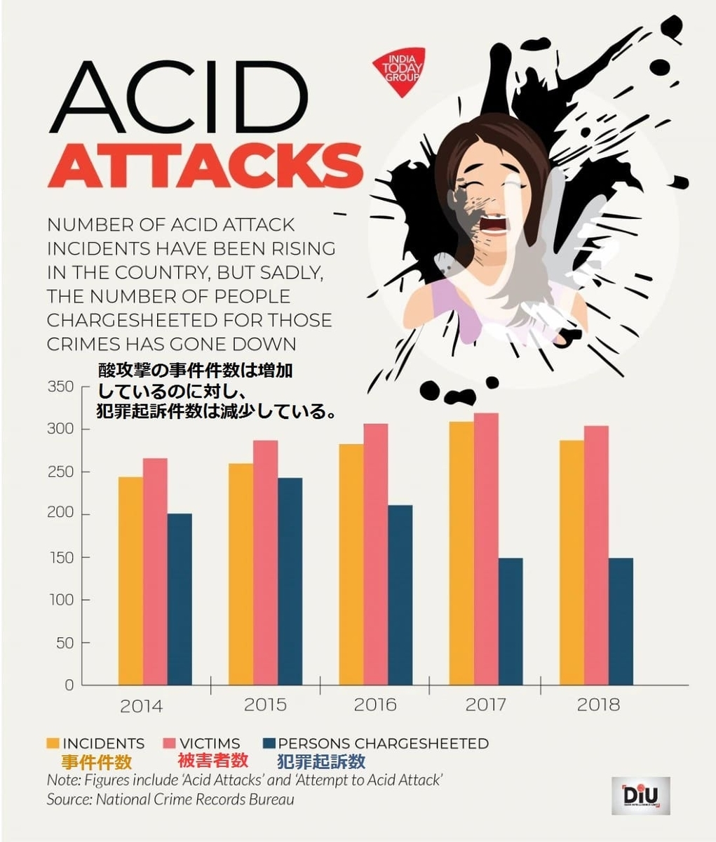 2014年から2018年の酸攻撃事件件数・被害者数・起訴人数の推移