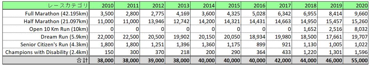 ムンバイマラソン参加者数推移(表)