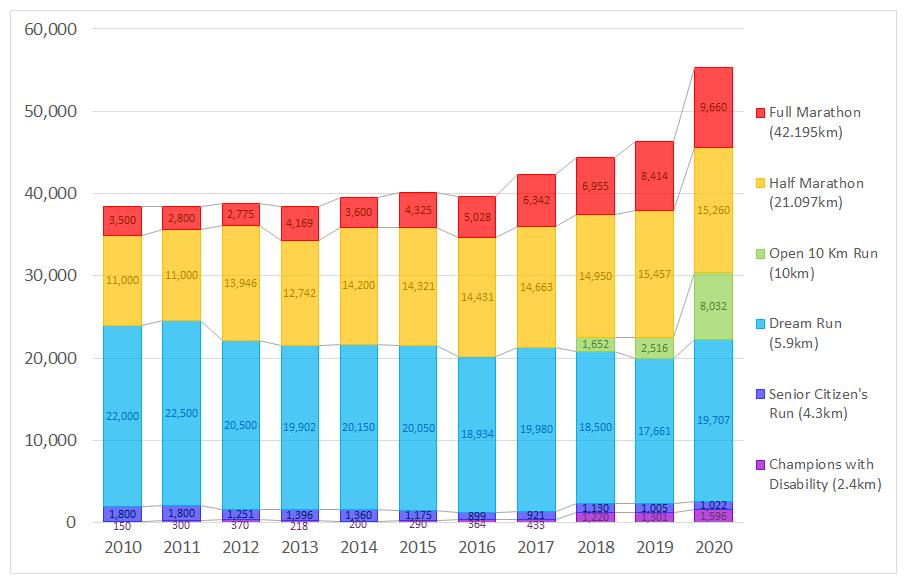 ムンバイマラソン参加者数推移(グラフ)