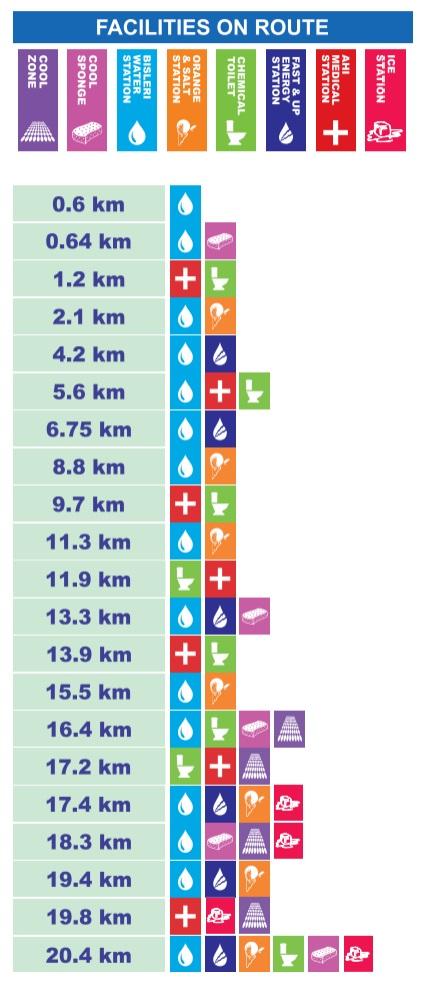 ムンバイマラソン(ハーフマラソン)の地点ごとのファシリティ一覧