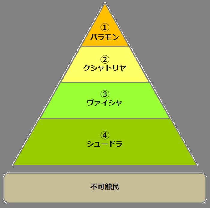 カースト制度の図