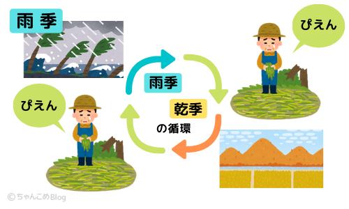 雨季と乾季の循環のイラスト