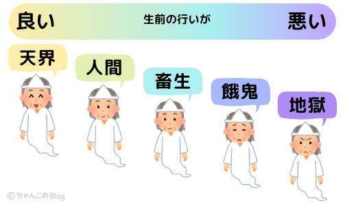 霊位(五道)のイラスト