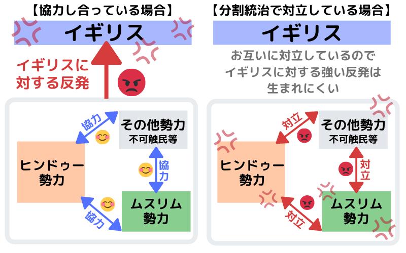 分割統治の図