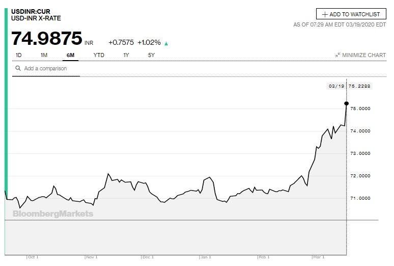 USDINRチャート(過去6か月)(Bloombergより)