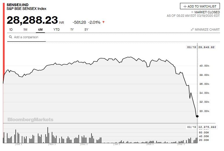 SENSEXチャート(過去6か月)(Bloombergより)
