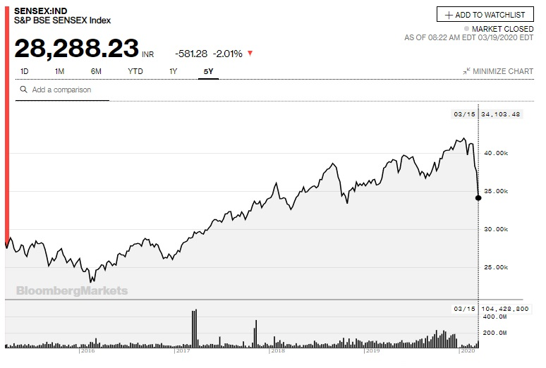 SENSEXチャート(過去5年)(Bloombergより)
