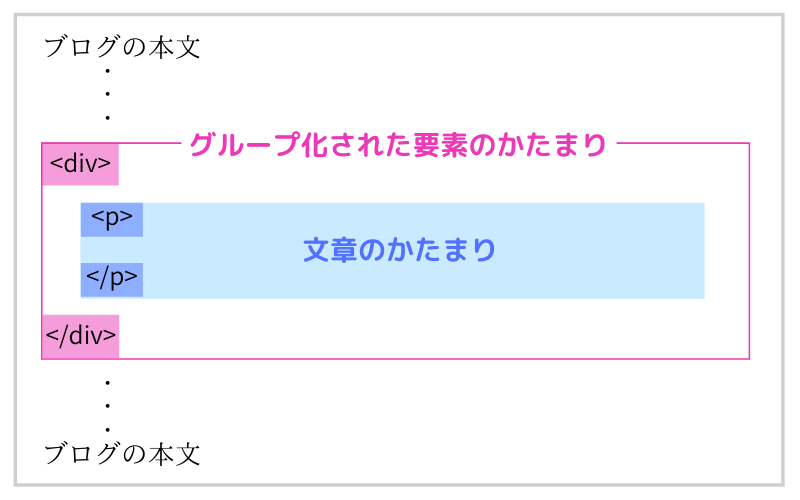 囲み枠のHTMLのイメージ